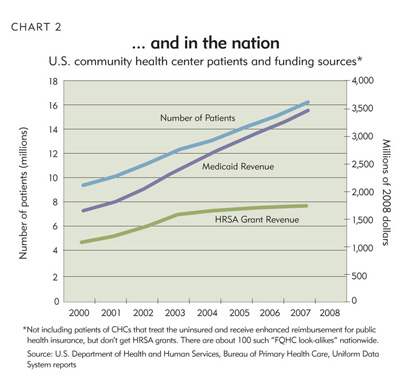 Chart 2: Medicaid funding drives patient growth in Minnesota...and in the nation