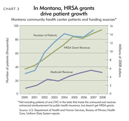 Chart 3: In Montana, HRSA grants drive patient growth