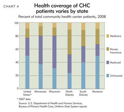 Chart 4: Health coverage of CHC patients varies by state
