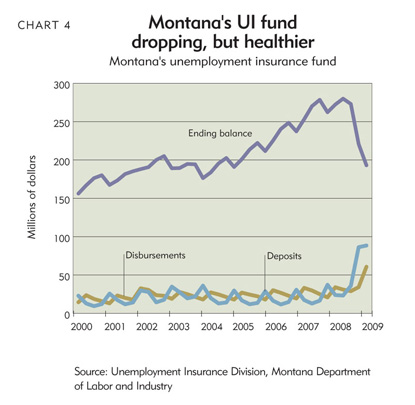 Montana's UI fund dropping, but healthier