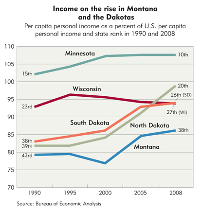 Income on the rise in Montana and the Dakotas