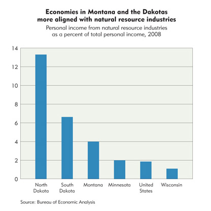 Economies in Montana and the Dakotas more aligned with natural resource industries