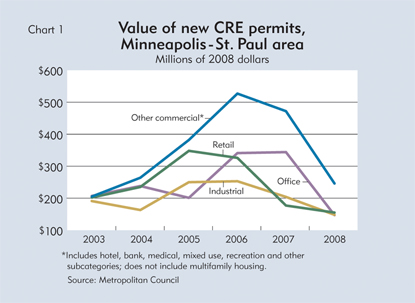 Value of new CRE permits, Minneapolis-St. Paul area