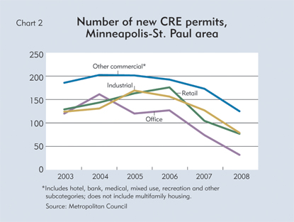 Number of new CRE permits, Minneapolis-St. Paul area