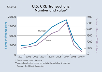 U.S. CRE Transactions: Number and value*