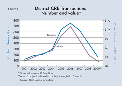 District CRE Transactions: Number and value*