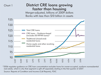 District CRE loans growing faster than housing