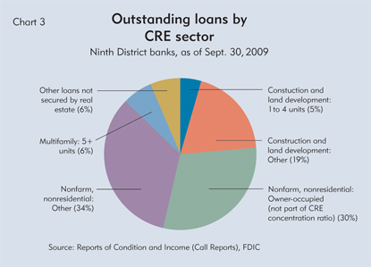 Outstanding loans by CRE sector