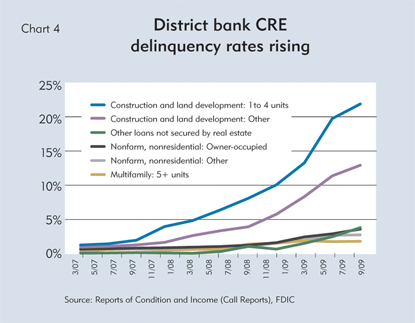 District bank CRE deliquency rates rising