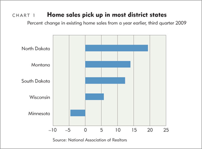 Home sales pick up in most district states