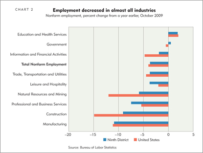 Employment decreased in almost all industries