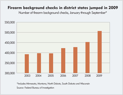 Firearm background checks in district states jumped in 2009