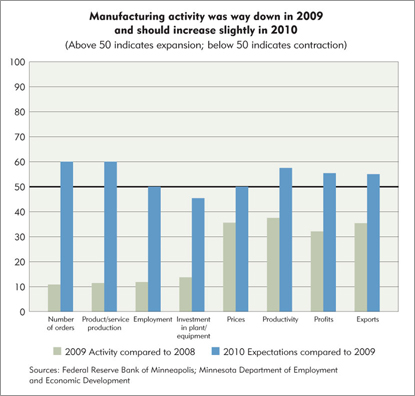 Manufacturing activity was way down in 2009 and should increase slightly in 2010