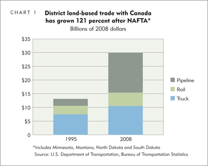 District land-based trade with Canada has grown 121 perect after NAFTA*