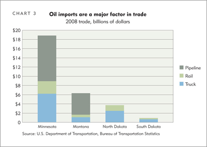 Oil imports are a major factor in trade