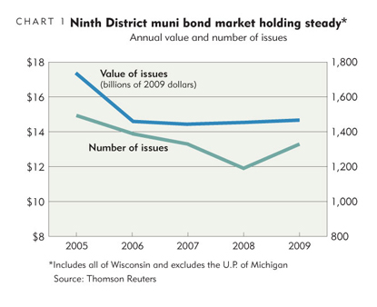 Ninth District muni bond market holding steady