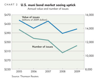 U.S. muni bond market seeing uptick