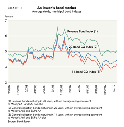 An issuer's bond market