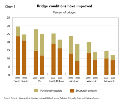Bridge conditions have improved