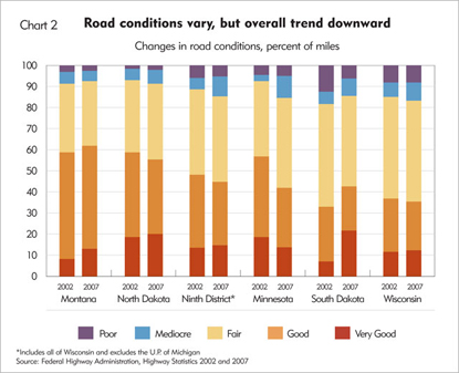 Road conditions vary, but overall trend downward