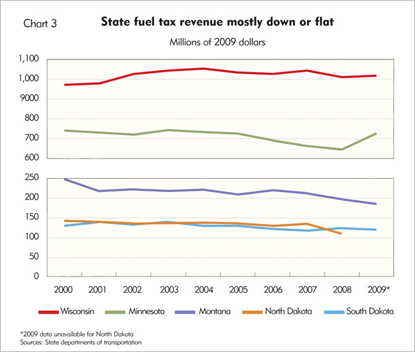State fuel tax revenue mostly down or flat