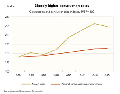 Sharply higher construction costs