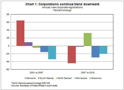 Chart 1: Corporations continue trend downward