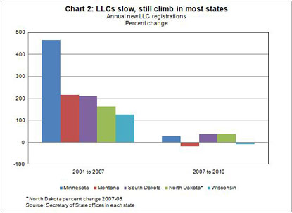 Chart 2: LLCs slow, still climb in most states