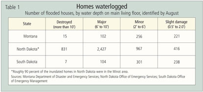 Table: Homes Waterlogged