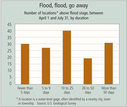 Chart: Flood, flood, go away