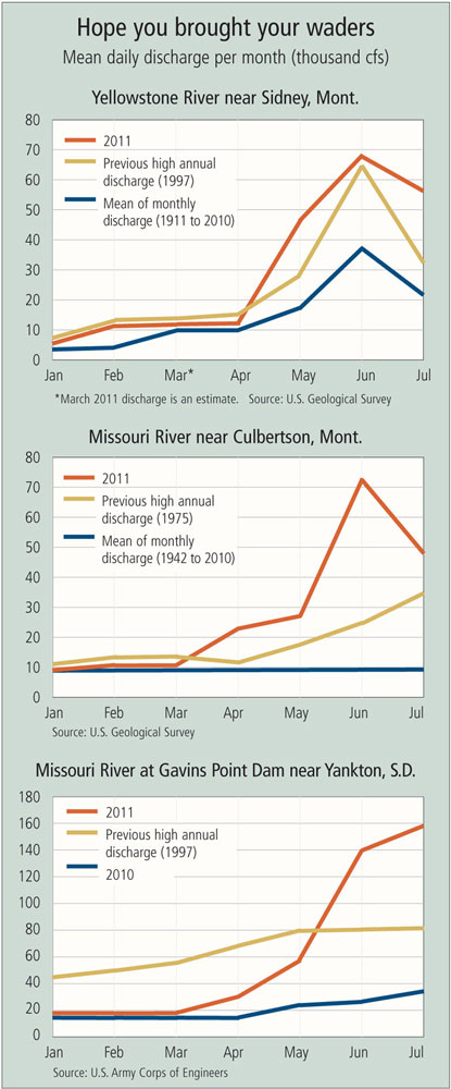 Chart: Hope you brought your waders