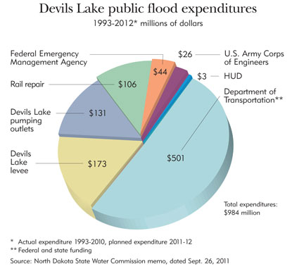Chart: Devils Lake public flood expenditures