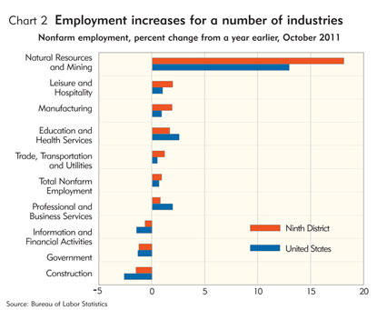 Employment Increases for a Number of Industries