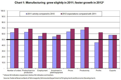 Manufacturing grew slightly in 2011; faster growth in 2012