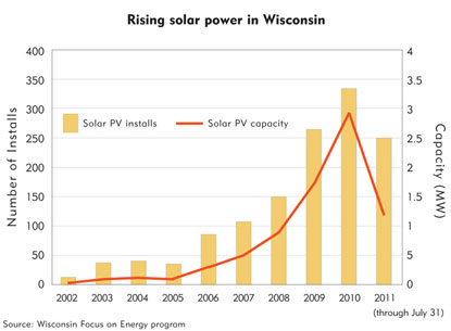 Chart: Rising solar power in Wisconsin