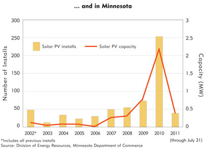 Chart: ...and in Minnesota