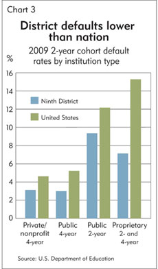 Chart 3: Class dismissed: District defaults lower than nation