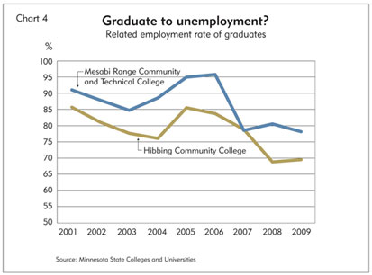 Chart 4: Graduate to unemployment?