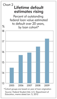Chart 2: Lifetime default estimates rising