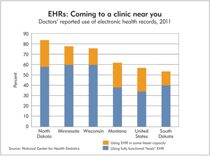 Chart: EHRs: Coming to a clinic near you