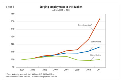 Chart 1: Surging employment in the Bakken