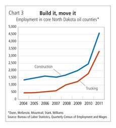 Chart 3: Build it, move it