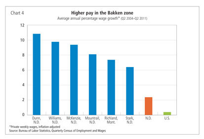 Chart 4: Higher pay in the Bakken zone