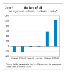 Chart 6: The lure of oil