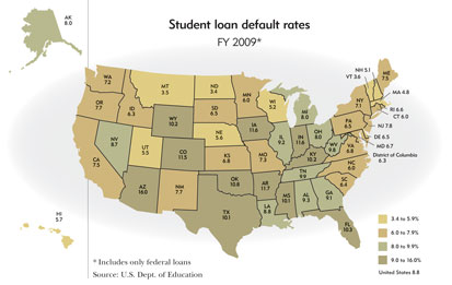 Student loan default rates