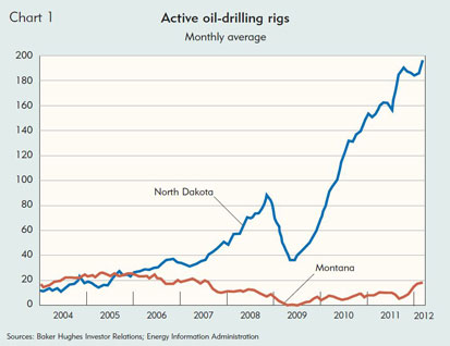 Active oil-drilling rigs
