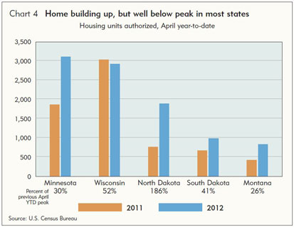 Home building up, but well below peak in most states