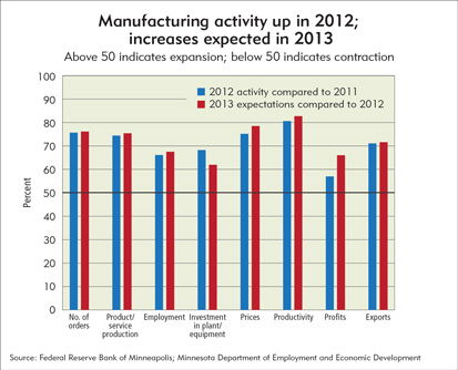 Manufacturing activity up in 2012; increases expected in 2013