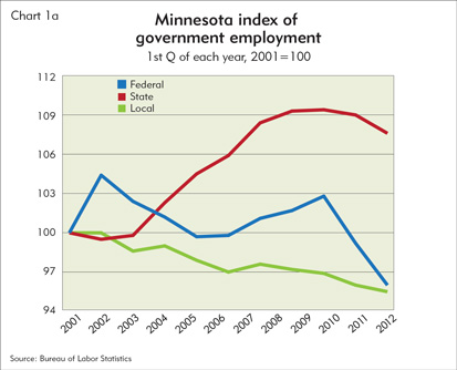 Minnesota index of government employment