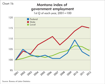Montana index of government employment